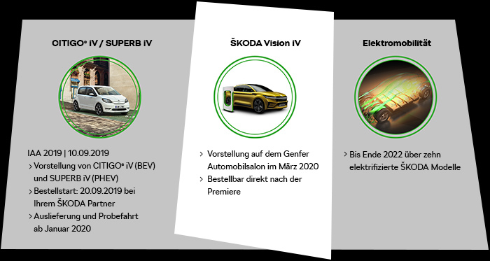 Timeline Skoda E-Mobility